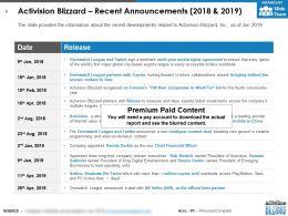 Activision Blizzard Recent Announcements 2018-2019
