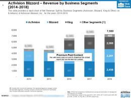 Activision Blizzard Revenue By Business Segments 2014-2018