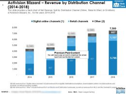 Activision Blizzard Revenue By Distribution Channel 2014-2018