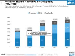 Activision Blizzard Revenue By Geography 2014-2018