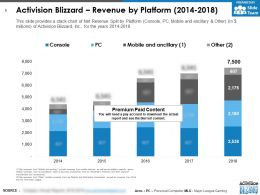 Activision Blizzard Revenue By Platform 2014-2018