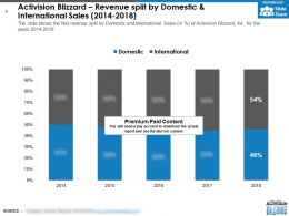 Activision Blizzard Revenue Split By Domestic And International Sales 2014-2018