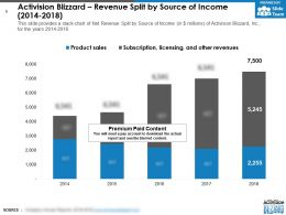 Activision Blizzard Revenue Split By Source Of Income 2014-2018