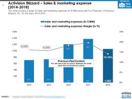 Activision Blizzard Sales And Marketing Expense 2014-2018