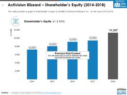 Activision Blizzard Shareholders Equity 2014-2018
