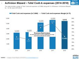 Activision Blizzard Total Costs And Expenses 2014-2018