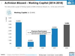 Activision Blizzard Working Capital 2014-2018
