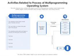 Activities Related To Process Of Multiprogramming Operating System