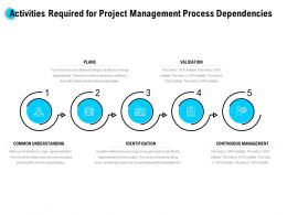Activities Required For Project Management Process Dependencies