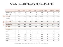 Activity Based Costing For Multiple Products