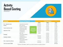 Activity Based Costing Inspector Ppt Powerpoint Presentation Infographic Template Background Image