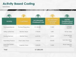 Activity Based Costing Ppt Powerpoint Presentation Inspiration Graphics