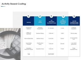 Activity Based Costing Ppt Powerpoint Presentation Inspiration