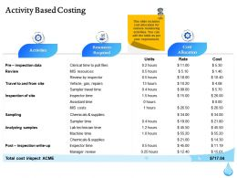 Activity Based Costing Resources Ppt Inspiration