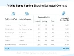 Activity Based Costing Showing Estimated Overhead