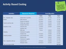 Activity Based Costing Site Ppt Powerpoint Presentation Inspiration
