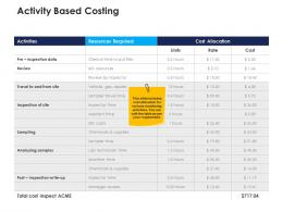 activity based costing urban water management ppt background