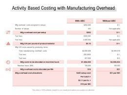 Activity Based Costing With Manufacturing Overhead