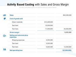 Activity Based Costing With Sales And Gross Margin