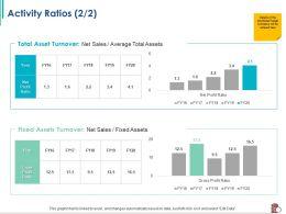 Activity Ratios Assets M2380 Ppt Powerpoint Presentation Ideas Vector