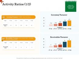 Activity Ratios Inventory Turnover Inorganic Growth Management Ppt Formats
