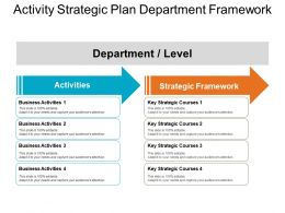 Activity Strategic Plan Department Framework