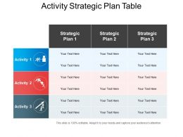 Activity Strategic Plan Table