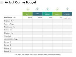 Actual Cost Vs Budget Finance Cost Employee Cost Ppt Powerpoint Presentation Ideas Grid