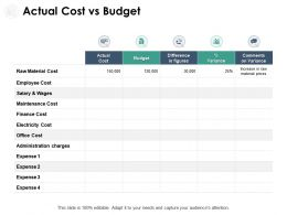 Actual Cost Vs Budget Wages Ppt Powerpoint Presentation Outline Icons