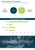 Actual Enrollment In Our Programs Presentation Report Infographic PPT PDF Document