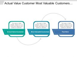 Actual Value Customer Most Valuable Customers Review Adapt