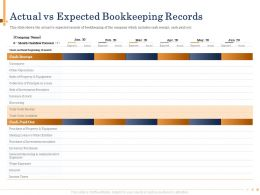 Actual Vs Expected Bookkeeping Records Jan Powerpoint Presentation Format