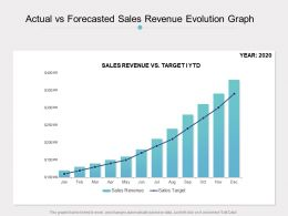 Actual Vs Forecasted Sales Revenue Evolution Graph