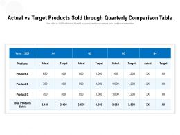 Actual Vs Target Products Sold Through Quarterly Comparison Table