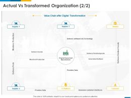 Actual Vs Transformed Organization Retailer Ppt Powerpoint Presentation Summary Graphic Tips