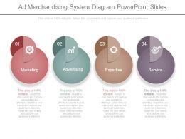 Ad Merchandising System Diagram Powerpoint Slides