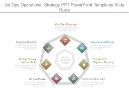 Ad Ops Operational Strategy Ppt Powerpoint Templates Slide Rules