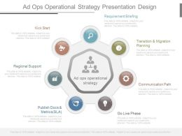 Ad Ops Operational Strategy Presentation Design
