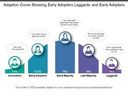 Adaption Curve Showing Early Adopters Laggards And Early Adopters