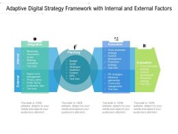 Adaptive Digital Strategy Framework With Internal And External Factors