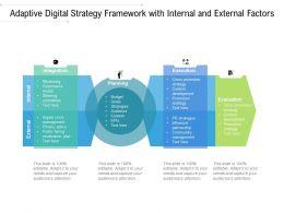 Adaptive Digital Strategy Framework With Internal And External Factors