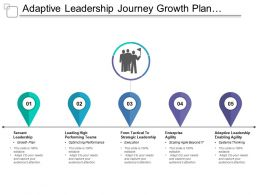Adaptive Leadership Journey Growth Plan Optimizing Performance Execution System Thinking