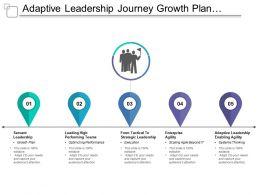 Adaptive Leadership Journey Growth Plan Optimizing Performance Execution System Thinking