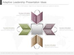 Adaptive Leadership Presentation Ideas