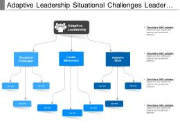 Adaptive Leadership Situational Challenges Leader Behaviors Adaptive Work