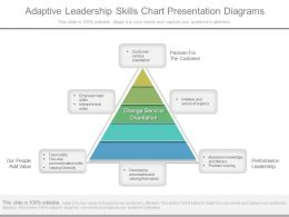 Adaptive Leadership Skills Chart Presentation Diagrams