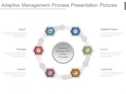Adaptive Management Process Presentation Pictures