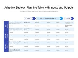 Adaptive Strategy Planning Table With Inputs And Outputs