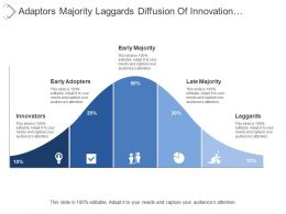 Adaptors Majority Laggards Diffusion Of Innovation With Percentages