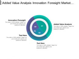 Added Value Analysis Innovation Foresight Market Trend Executive Summary